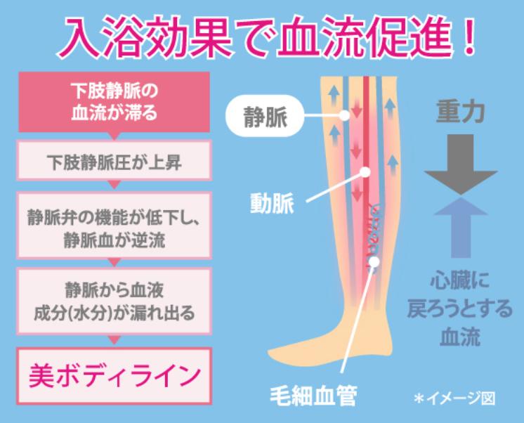 レギンス入浴で得られる脚やせ効果